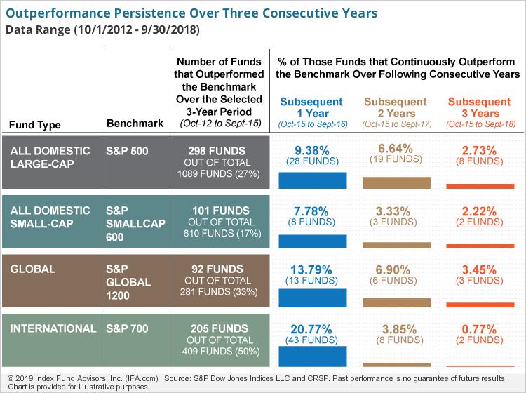 Source : IFA.com avec des données S&P DJ Indices