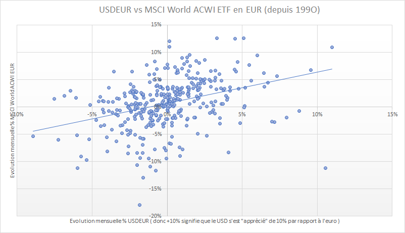 Cloud graph showing correlation of monthly performance between USDEUR exchange rate and MSCI World ACWI Index